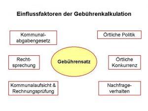 Grafik Einfussfaktoren der Gebührenkalkulation